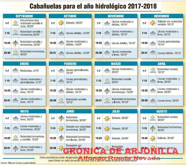 http://www.diariojaen.es/canal/semana-santa/las-cabanuelas-predice-un-ano-con-poca-precipitacion-FY3155667